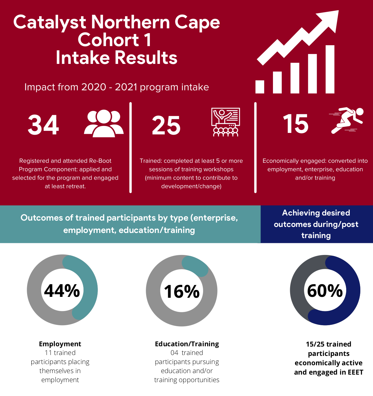2020-21 Catalyst Northern Cape Cohort 1 Highlights